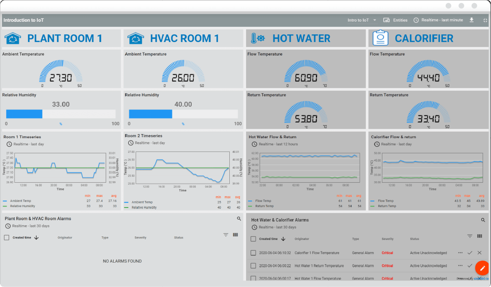 A screenshot of the simPRO IoT dashboard with categories for temperature sensor monitoring.