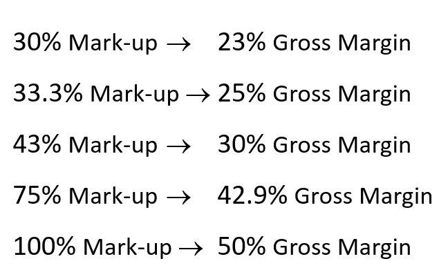 mark-up to margin conversion table