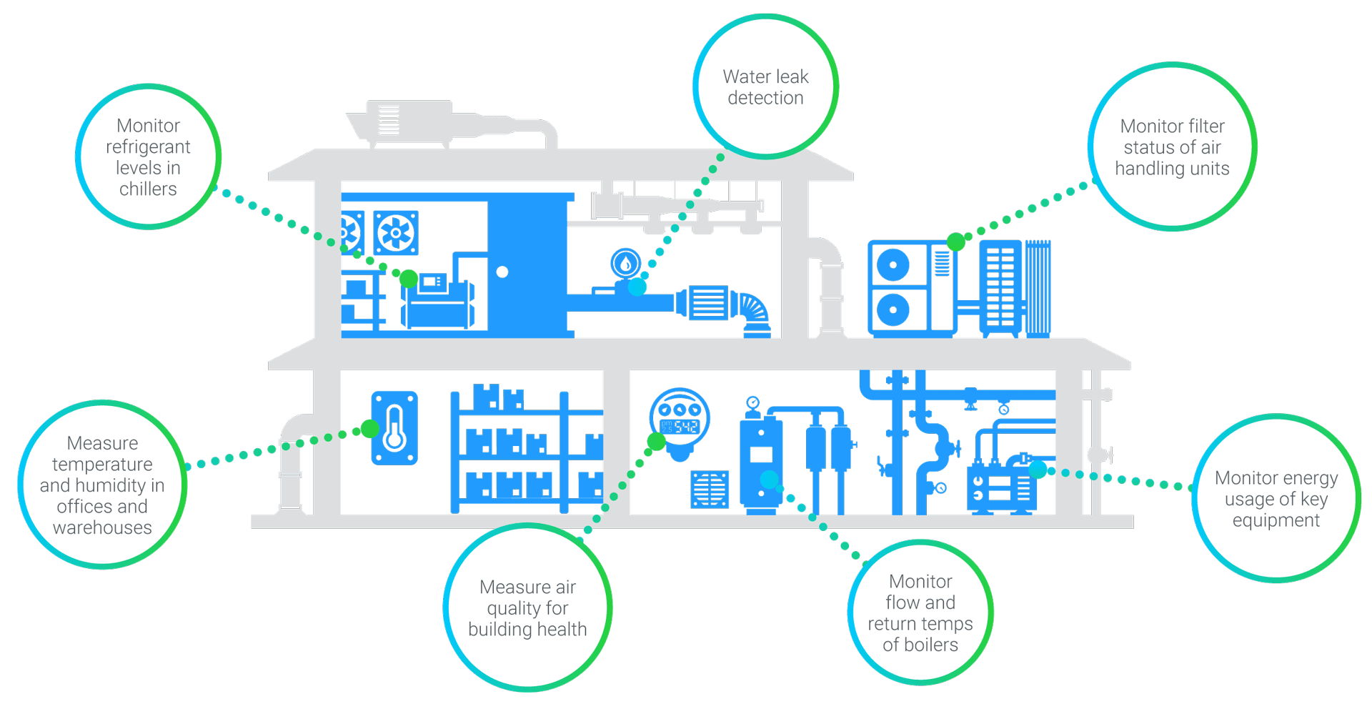 simPRO IoT illustration