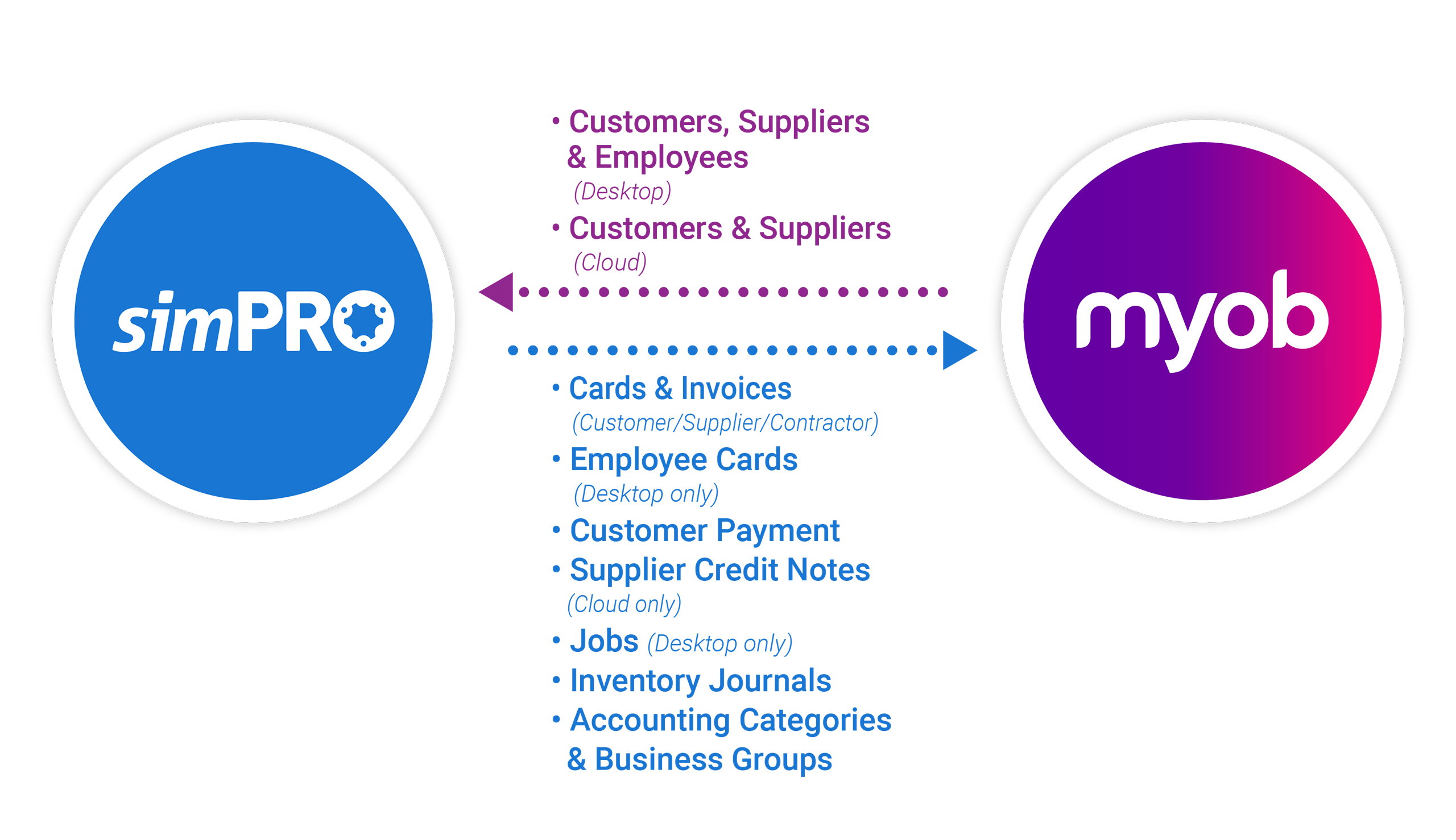 simPRO and MYOB functionality composition desktop