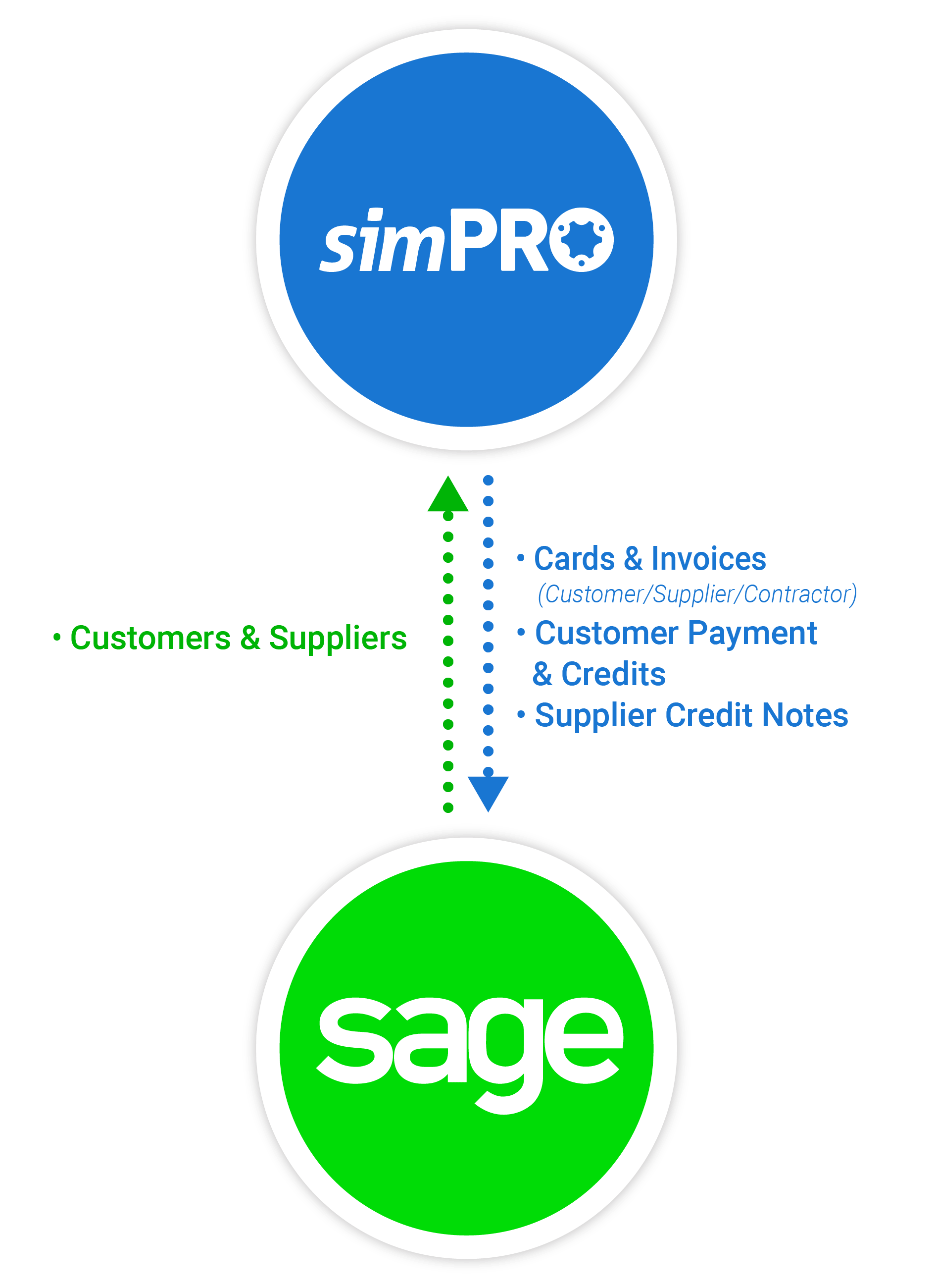 simPRO and Sage functionality composition mobile