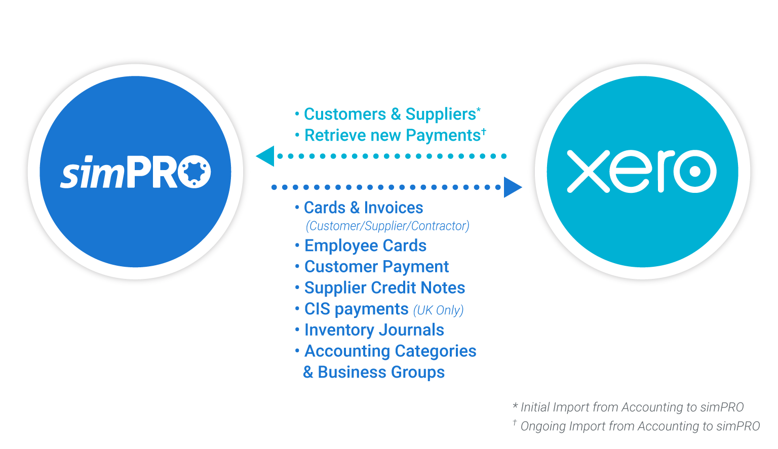 simPRO and Xero functionality composition desktop