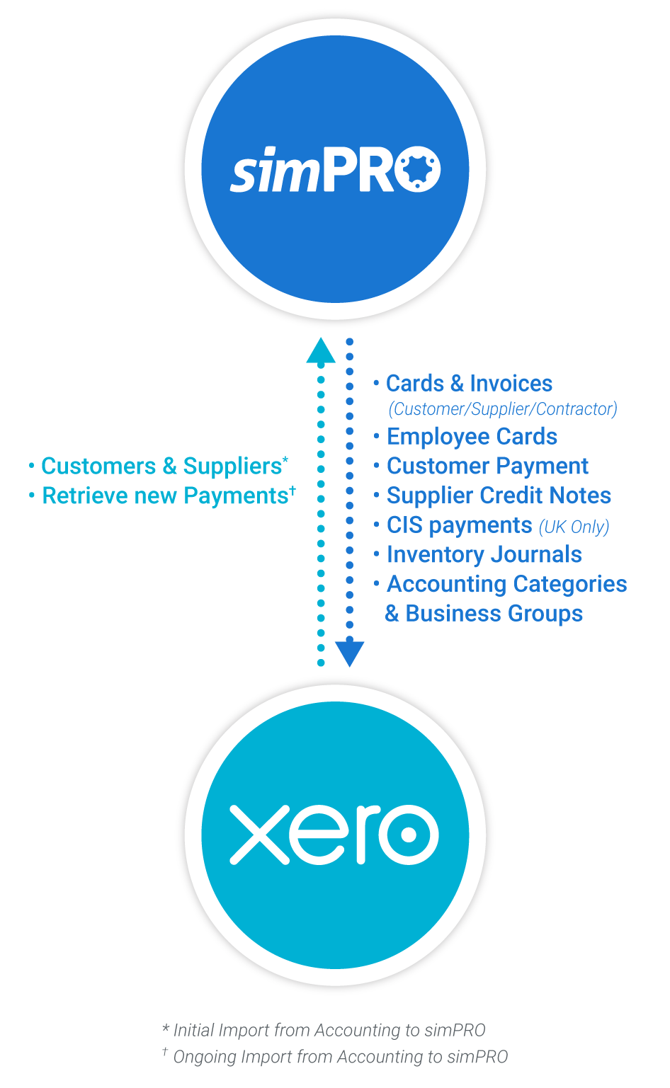 simPRO and Xero functionality composition mobile